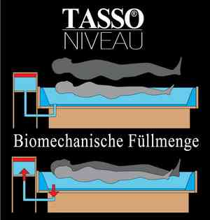 Tasso Niveau Wasserbetten